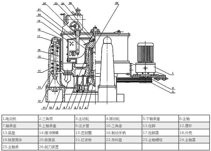 sg型三足式刮刀下卸料离心机结构图